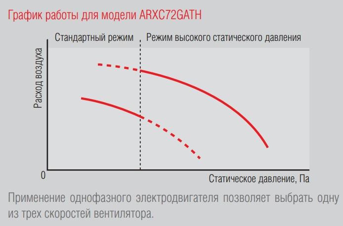 График работы для модели ARXC72GATH.jpg